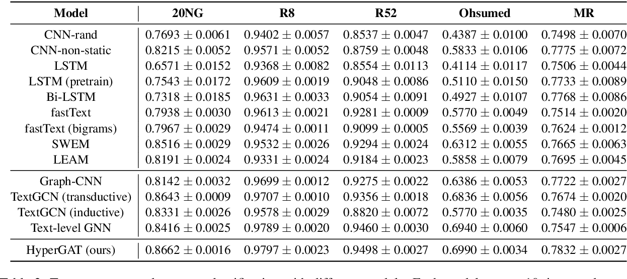 Figure 3 for Be More with Less: Hypergraph Attention Networks for Inductive Text Classification