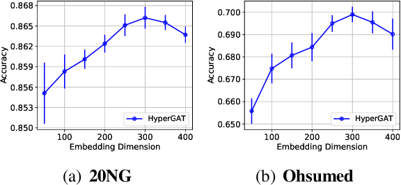 Figure 4 for Be More with Less: Hypergraph Attention Networks for Inductive Text Classification