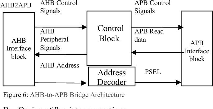 Figure 1 from A Design Approach to AMBA (Advanced Microcontroller