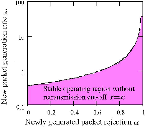 Stability of Random Access Protocol with Newly Generated Packet