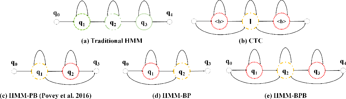 Figure 1 for Sequence Discriminative Training for Deep Learning based Acoustic Keyword Spotting