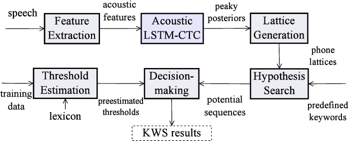 Figure 3 for Sequence Discriminative Training for Deep Learning based Acoustic Keyword Spotting