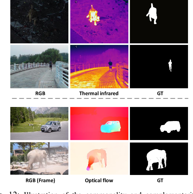 Figure 4 for Siamese Network for RGB-D Salient Object Detection and Beyond