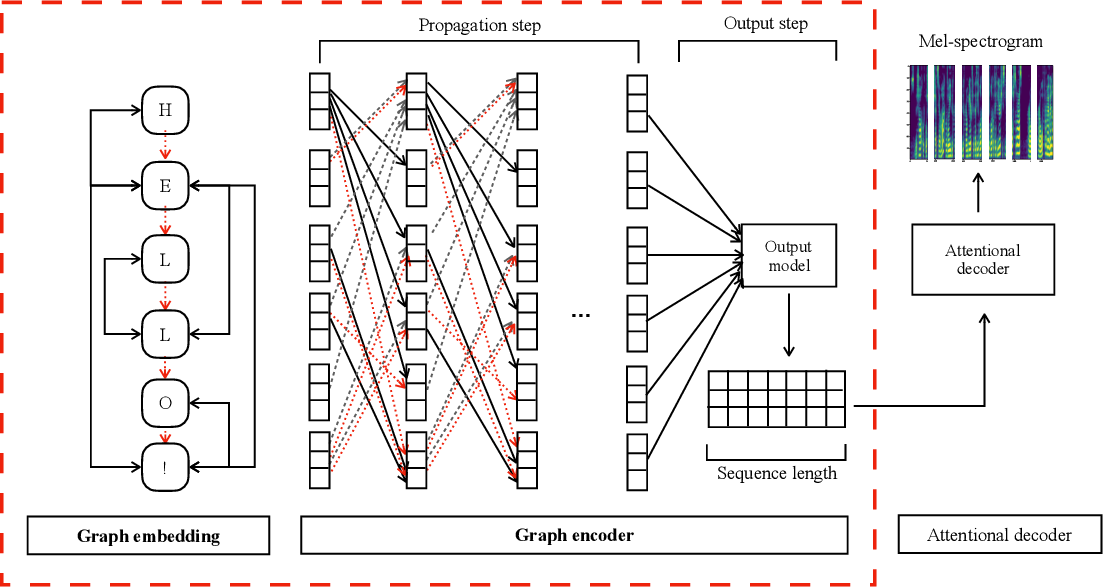 Figure 1 for GraphTTS: graph-to-sequence modelling in neural text-to-speech