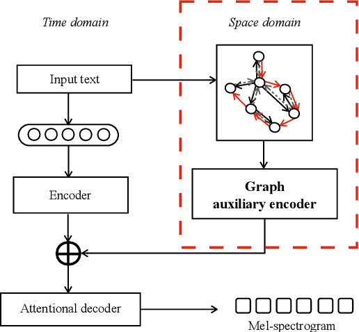 Figure 3 for GraphTTS: graph-to-sequence modelling in neural text-to-speech