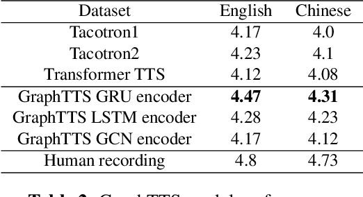 Figure 4 for GraphTTS: graph-to-sequence modelling in neural text-to-speech