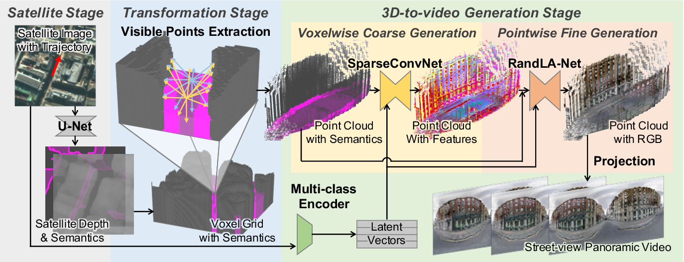 Figure 2 for Street-view Panoramic Video Synthesis from a Single Satellite Image
