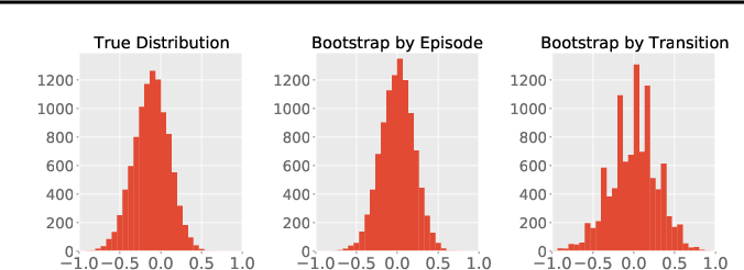 Figure 1 for Bootstrapping Statistical Inference for Off-Policy Evaluation