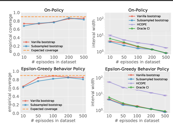 Figure 2 for Bootstrapping Statistical Inference for Off-Policy Evaluation