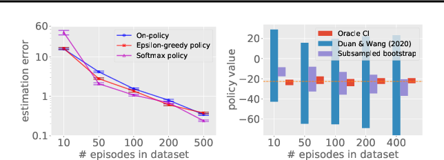 Figure 4 for Bootstrapping Statistical Inference for Off-Policy Evaluation