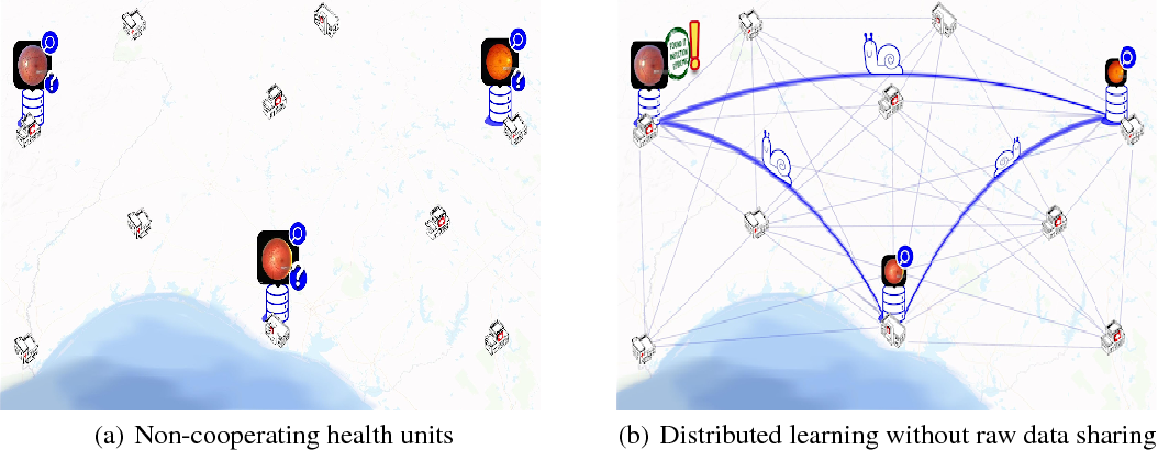 Figure 1 for Split learning for health: Distributed deep learning without sharing raw patient data