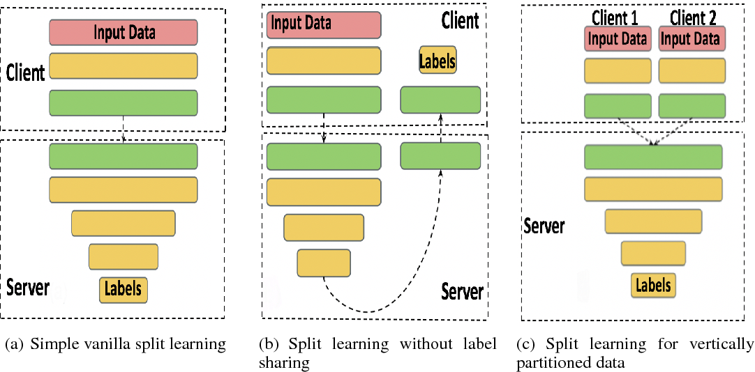 Figure 3 for Split learning for health: Distributed deep learning without sharing raw patient data
