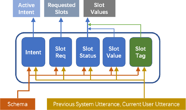 Figure 1 for The SPPD System for Schema Guided Dialogue State Tracking Challenge