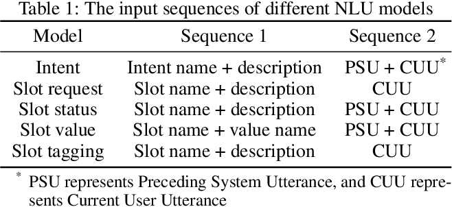 Figure 2 for The SPPD System for Schema Guided Dialogue State Tracking Challenge