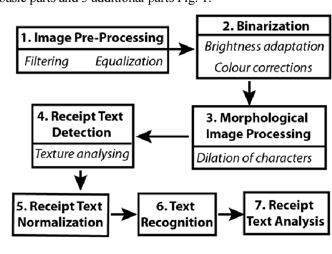 Application of image recognition and machine learning
