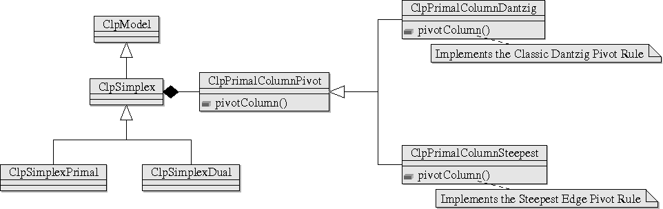 Customizing the solution process of COIN-OR's linear solvers with
