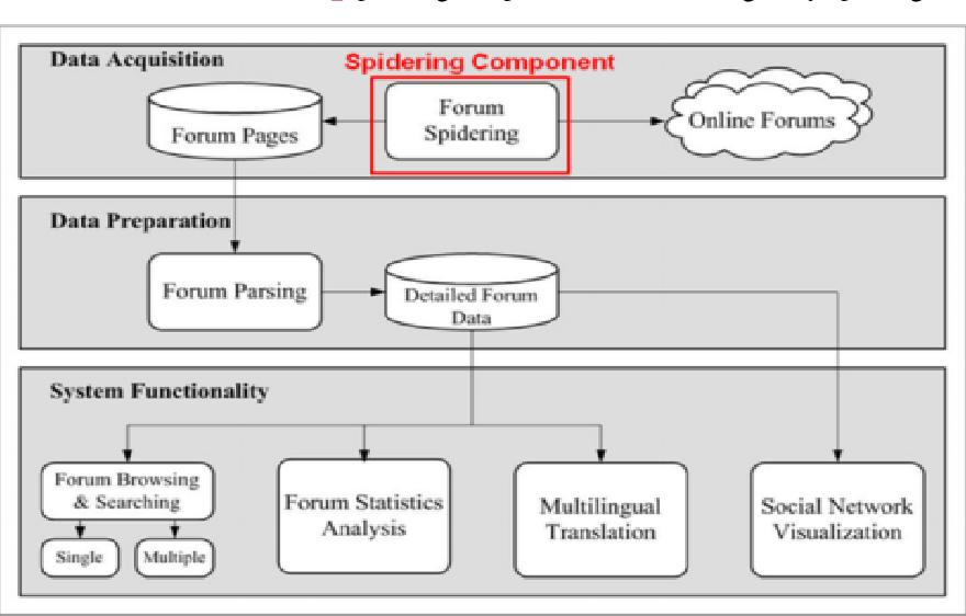 PDF] Critical Analysis of the Emerging Dark Web - Semantic
