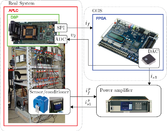 Figure 12 from Power hardware-in-the-loop (PHIL) based on FPGA