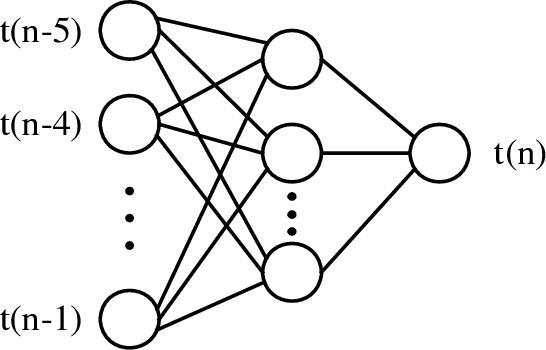 Figure 2 for Neural Network Multitask Learning for Traffic Flow Forecasting