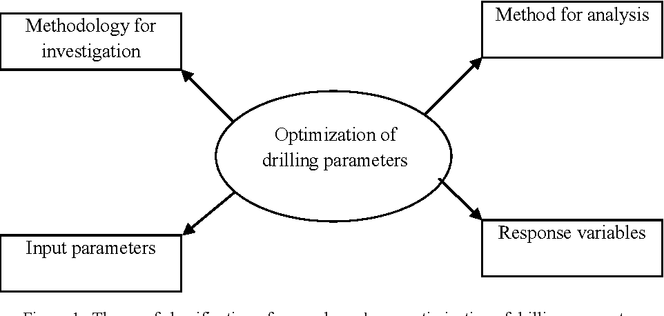 Figure 1. Theme of classification of research works on optimization of drilling parameters.
