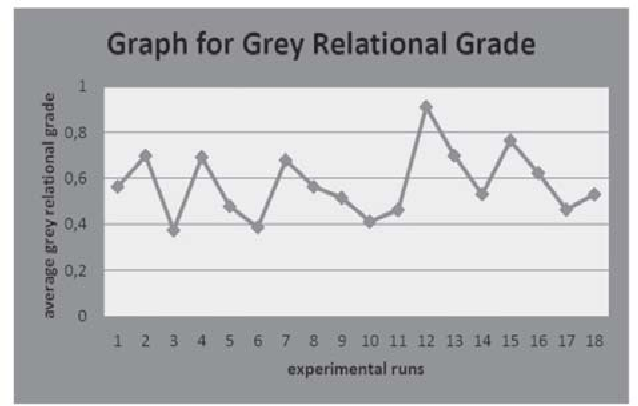 Figure 2. The plot average grey relational grade v/s experimental runs for CNC drilling [1].