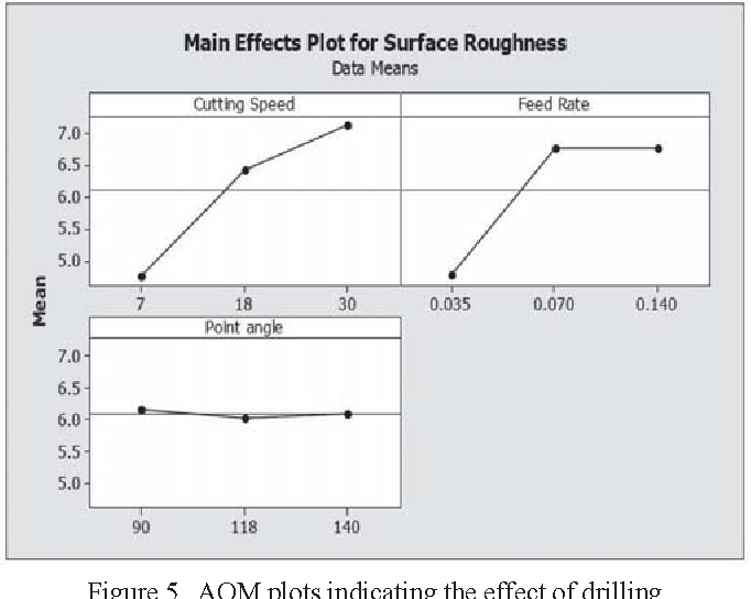 Figure 5. AOM plots indicating the effect of drilling parameters on surface roughness [2].