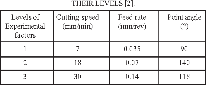 TABLE 2 --DRILLING PARAMETERS AND THEIR LEVELS [2].