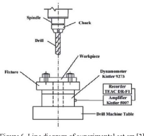 Figure 6. Line diagram of experimental set-up [3].