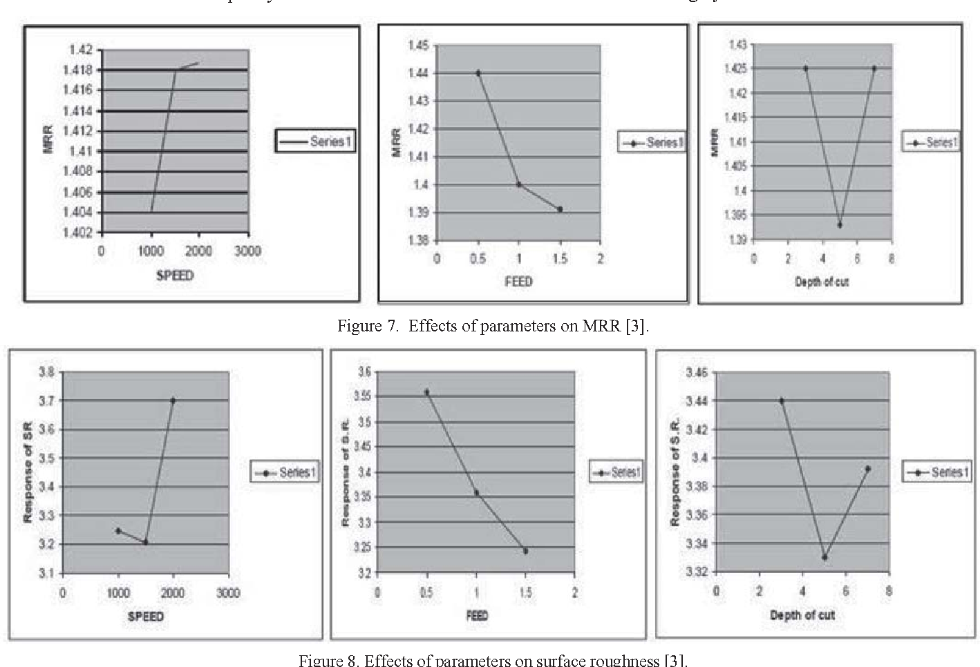 Figure 7. Effects of parameters on MRR [3].