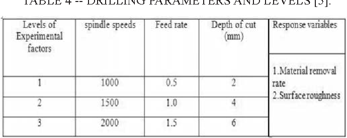 TABLE 4 -- DRILLING PARAMETERS AND LEVELS [5].