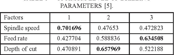 TABLE 5 -- OPTIMUM LEVEL OF DRILLING PARAMETERS [5].