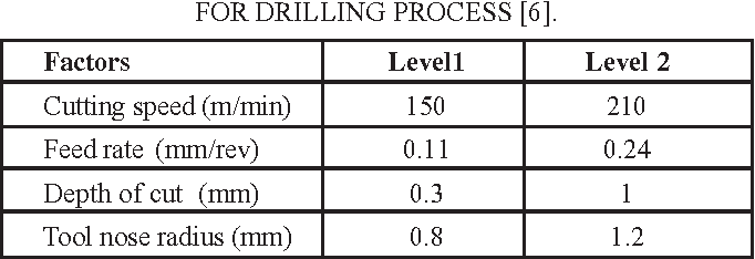TABLE 6 -- FACTORS AND THEIR LEVELS FOR DRILLING PROCESS [6].