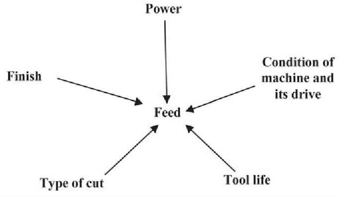 Figure 10 Dependence of feed on other parameters.