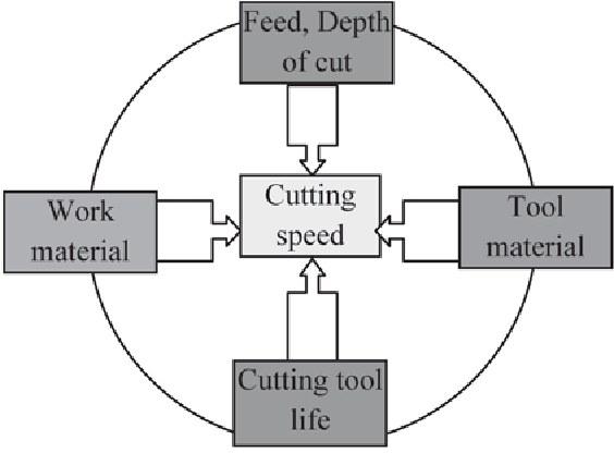 Figure 9. The factors significantly influencing cutting speed.