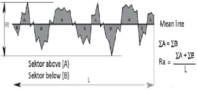 Figure 11. Definition of the mean line in evaluation of surface roughness.