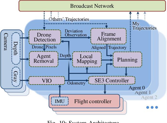Figure 2 for Decentralized Spatial-Temporal Trajectory Planning for Multicopter Swarms