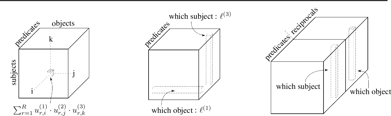 Figure 1 for Canonical Tensor Decomposition for Knowledge Base Completion