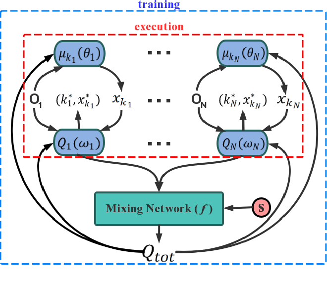 Figure 1 for Deep Multi-Agent Reinforcement Learning with Discrete-Continuous Hybrid Action Spaces