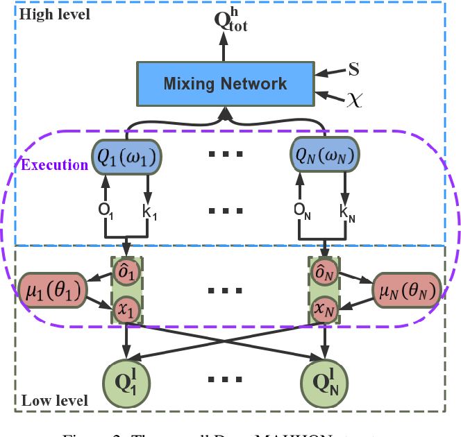 Figure 2 for Deep Multi-Agent Reinforcement Learning with Discrete-Continuous Hybrid Action Spaces