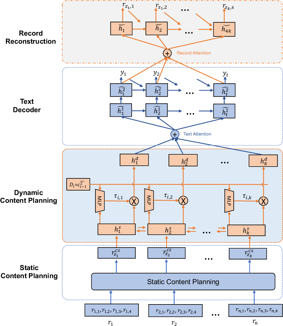 Figure 1 for Neural Data-to-Text Generation with Dynamic Content Planning