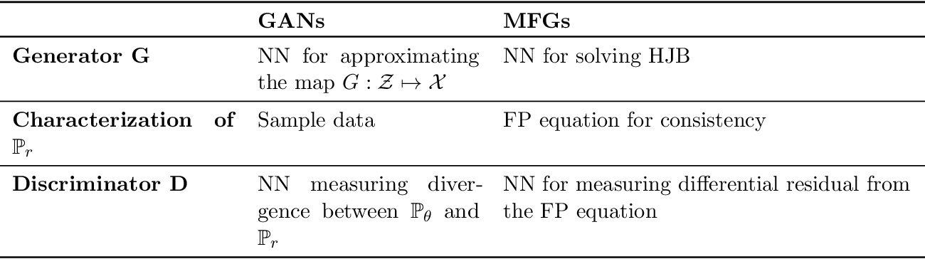 Figure 1 for Generative Adversarial Network: Some Analytical Perspectives