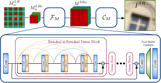 Figure 4 for Trinity of Pixel Enhancement: a Joint Solution for Demosaicking, Denoising and Super-Resolution