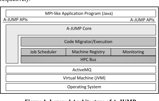 A-JUMP, architecture for Java universal message passing
