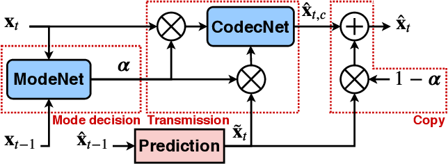 Figure 1 for ModeNet: Mode Selection Network For Learned Video Coding