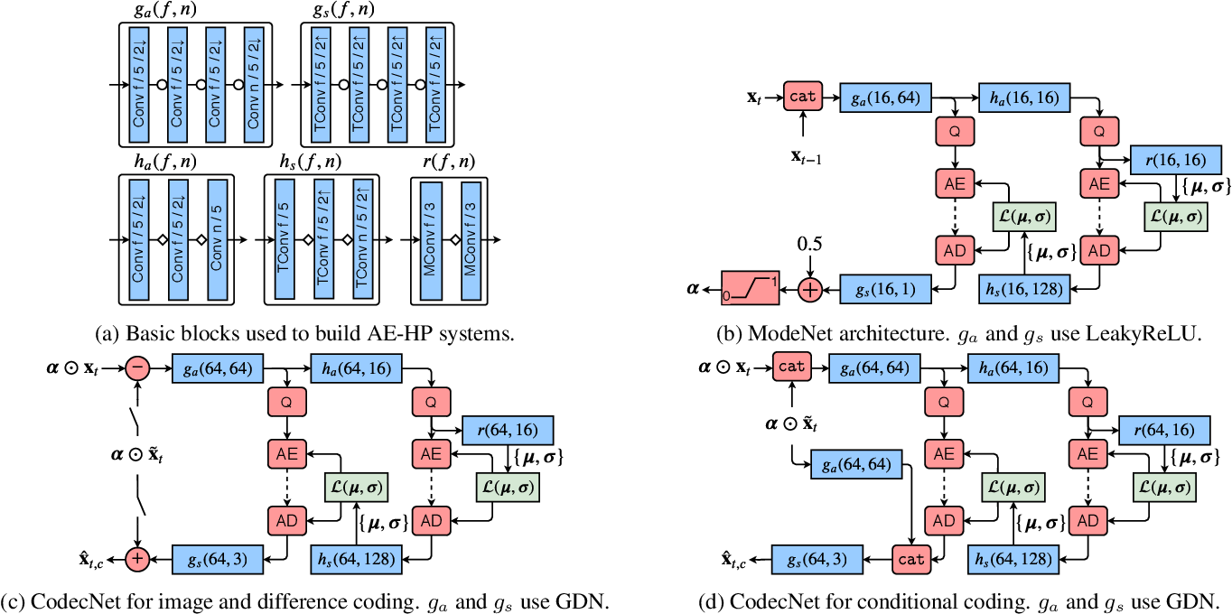 Figure 2 for ModeNet: Mode Selection Network For Learned Video Coding