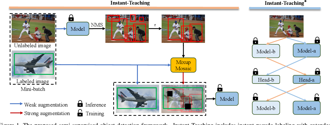 Figure 1 for Instant-Teaching: An End-to-End Semi-Supervised Object Detection Framework