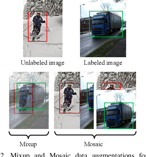 Figure 3 for Instant-Teaching: An End-to-End Semi-Supervised Object Detection Framework