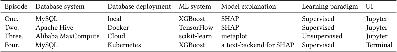 Figure 2 for SQLFlow: A Bridge between SQL and Machine Learning