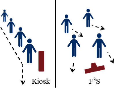 Figure 1 for F3S: Free Flow Fever Screening