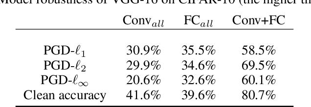 Figure 4 for Towards Defending Multiple Adversarial Perturbations via Gated Batch Normalization